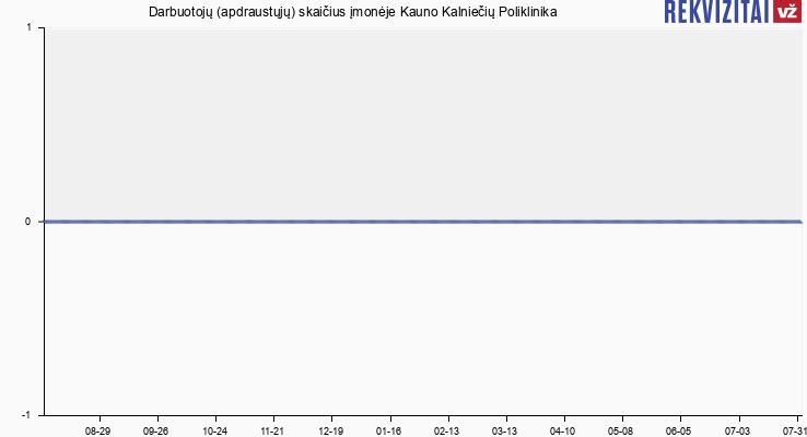Darbuotojų (apdraustųjų) skaičius įmonėje Kauno Kalniečių Poliklinika