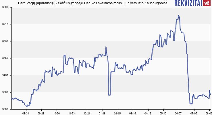Darbuotojų (apdraustųjų) skaičius įmonėje Kauno Klinikinė Ligoninė, VŠĮ