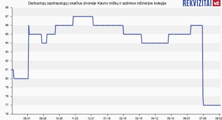 Darbuotojų (apdraustųjų) skaičius įmonėje Kauno miškų ir aplinkos inžinerijos kolegija