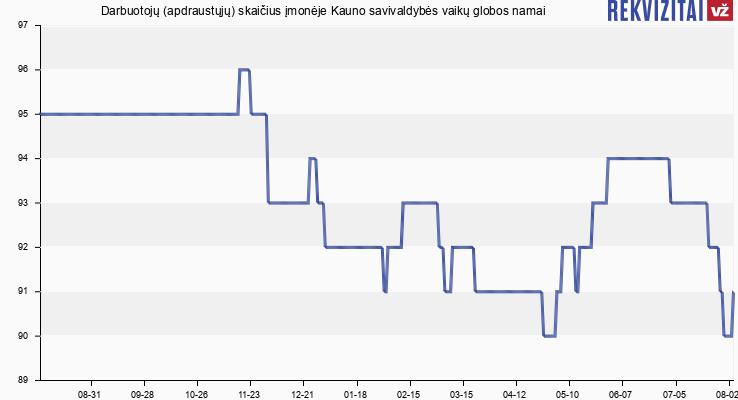 Darbuotojų (apdraustųjų) skaičius įmonėje Kauno savivaldybės vaikų globos namai