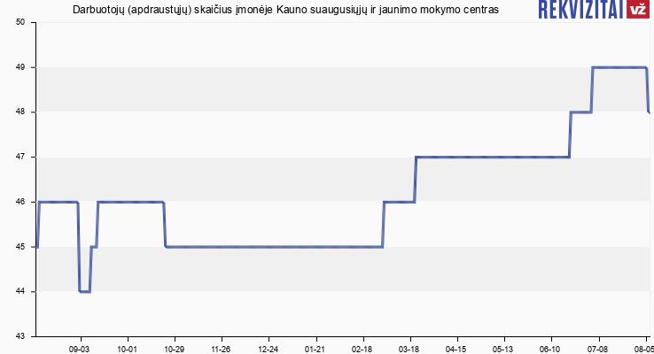 Darbuotojų (apdraustųjų) skaičius įmonėje Kauno suaugusiųjų ir jaunimo mokymo centras