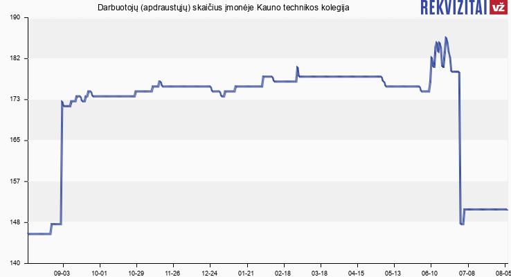 Darbuotojų (apdraustųjų) skaičius įmonėje Kauno technikos kolegija
