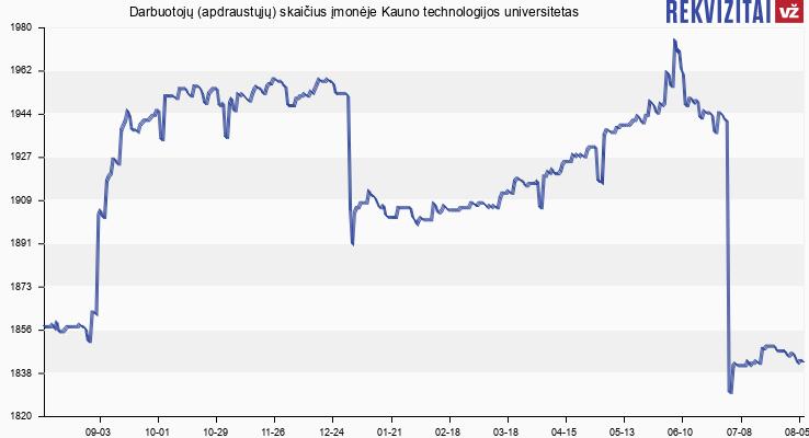 Darbuotojų (apdraustųjų) skaičius įmonėje Kauno technologijos universitetas