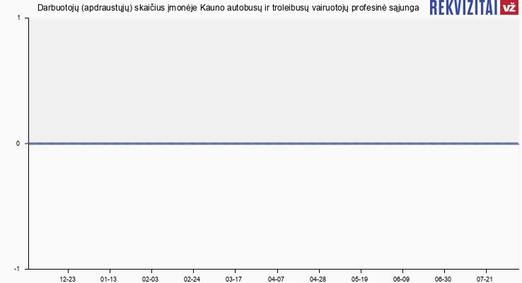 Darbuotojų (apdraustųjų) skaičius įmonėje Kauno autobusų ir troleibusų vairuotojų profesinė sąjunga