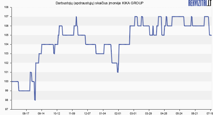 Darbuotojų (apdraustųjų) skaičius įmonėje KIKA GROUP