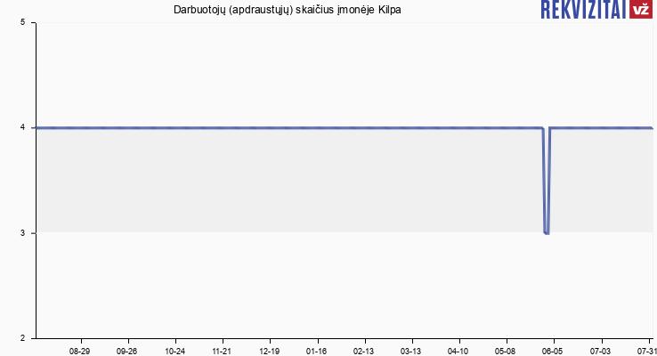 Darbuotojų (apdraustųjų) skaičius įmonėje Kilpa