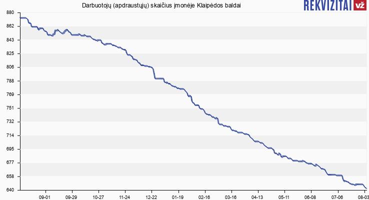 Darbuotojų (apdraustųjų) skaičius įmonėje Klaipėdos baldai