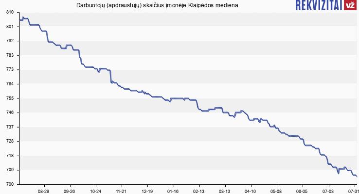 Darbuotojų (apdraustųjų) skaičius įmonėje Klaipėdos mediena