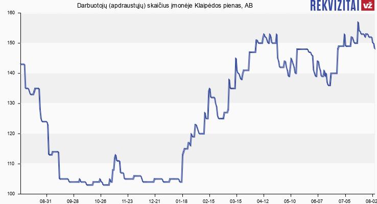 Darbuotojų (apdraustųjų) skaičius įmonėje Klaipėdos pienas, AB