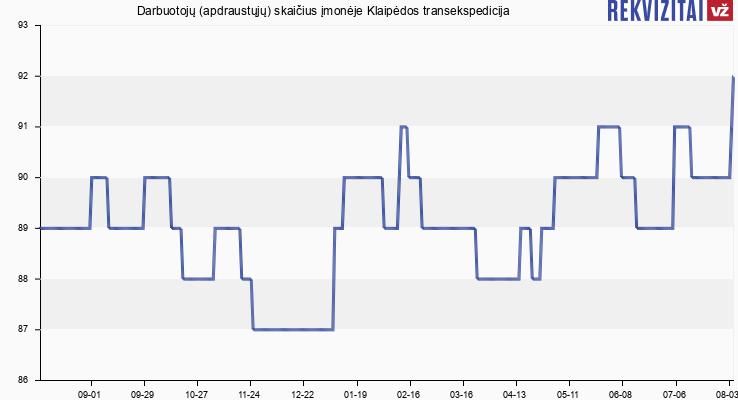 Darbuotojų (apdraustųjų) skaičius įmonėje Klaipėdos transekspedicija