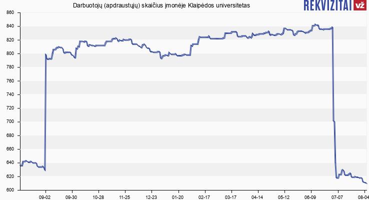Darbuotojų (apdraustųjų) skaičius įmonėje Klaipėdos universitetas