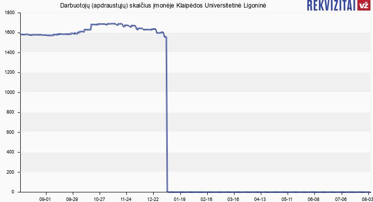 Darbuotojų (apdraustųjų) skaičius įmonėje Klaipėdos Universitetinė Ligoninė