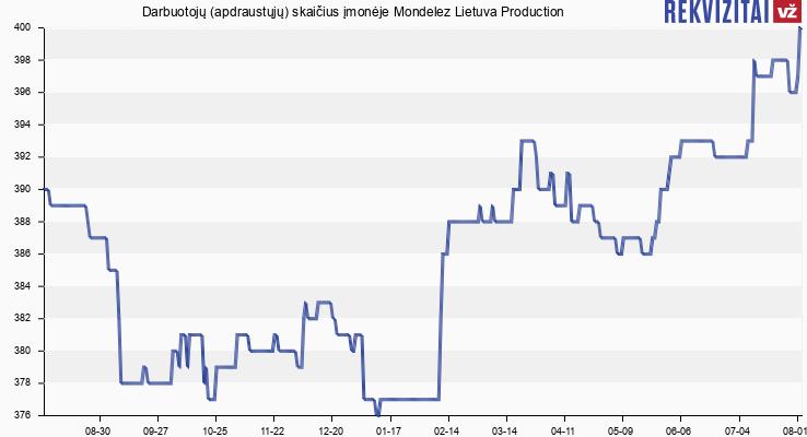 Darbuotojų (apdraustųjų) skaičius įmonėje Mondelez Lietuva Production