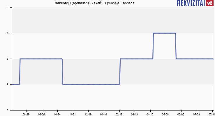 Darbuotojų (apdraustųjų) skaičius įmonėje Krovlada