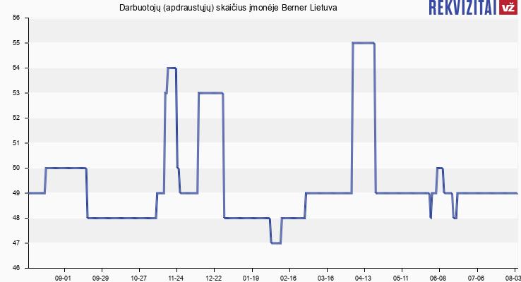 Darbuotojų (apdraustųjų) skaičius įmonėje Berner Lietuva