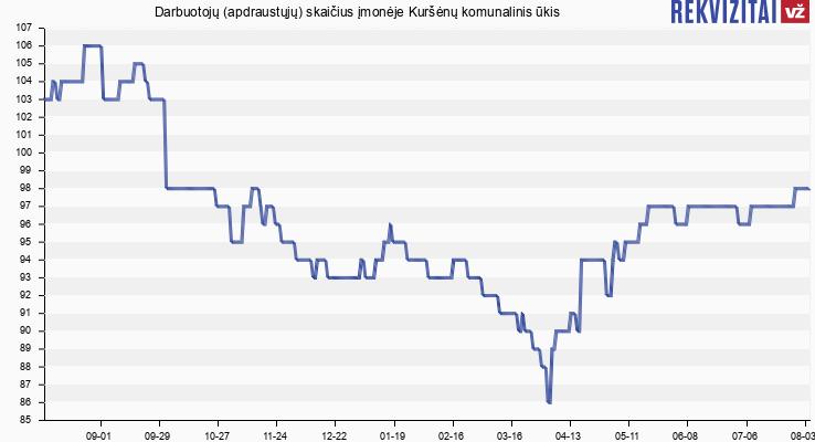 Darbuotojų (apdraustųjų) skaičius įmonėje Kuršėnų komunalinis ūkis