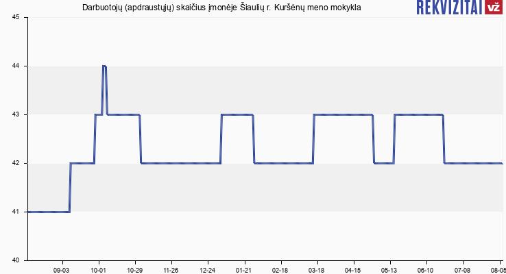 Darbuotojų (apdraustųjų) skaičius įmonėje Šiaulių r. Kuršėnų meno mokykla