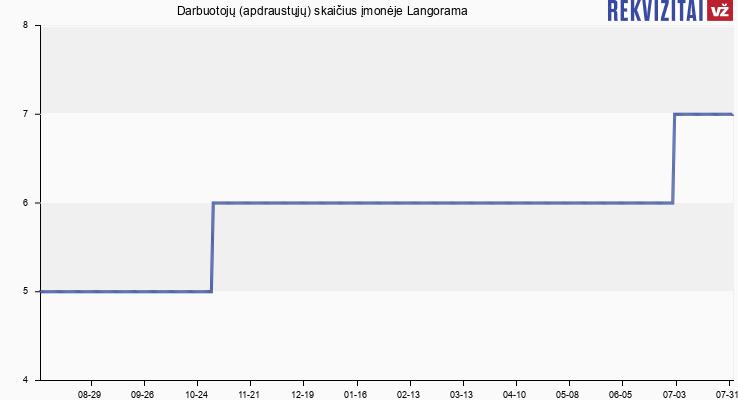Darbuotojų (apdraustųjų) skaičius įmonėje Langorama