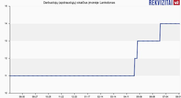 Darbuotojų (apdraustųjų) skaičius įmonėje Lankstonas