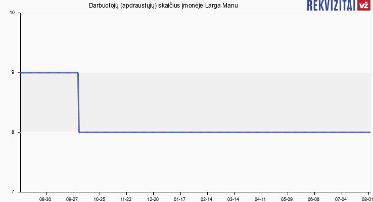 Darbuotojų (apdraustųjų) skaičius įmonėje Larga Manu