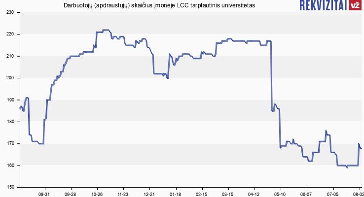 Darbuotojų (apdraustųjų) skaičius įmonėje LCC tarptautinis universitetas