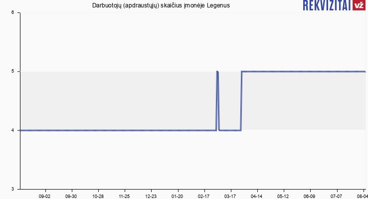 Darbuotojų (apdraustųjų) skaičius įmonėje Legenus