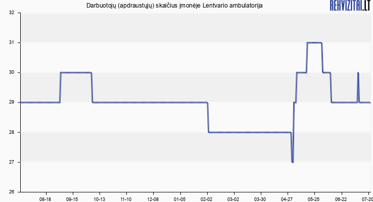 Darbuotojų (apdraustųjų) skaičius įmonėje Lentvario ambulatorija