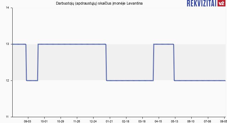 Darbuotojų (apdraustųjų) skaičius įmonėje Levantina