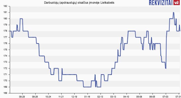 Darbuotojų (apdraustųjų) skaičius įmonėje Lietkabelis