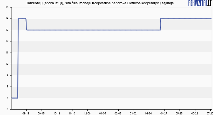 Kooperatinė bendrovė Lietuvos kooperatyvų sąjunga