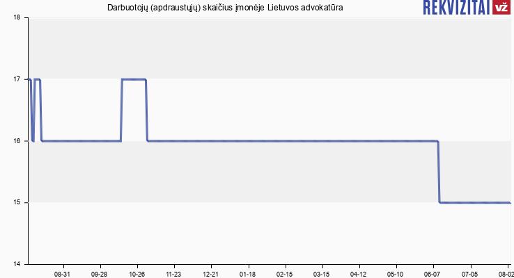 Lietuvos advokatūra darbuotojai. Rekvizitai.lt