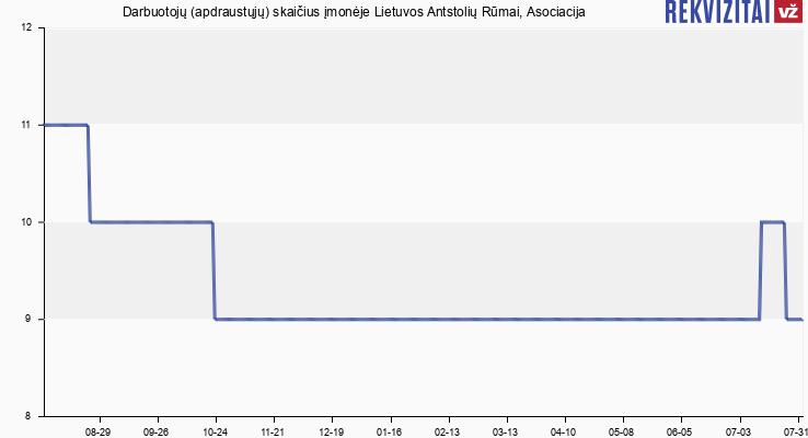 Darbuotojų (apdraustųjų) skaičius įmonėje Lietuvos Antstolių Rūmai, Asociacija