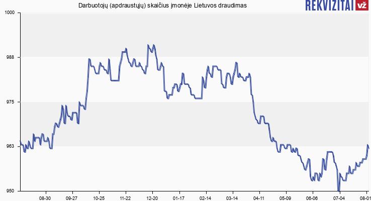 Darbuotojų (apdraustųjų) skaičius įmonėje Lietuvos draudimas