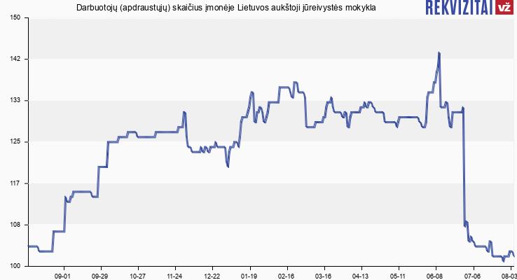 Darbuotojų (apdraustųjų) skaičius įmonėje Lietuvos aukštoji jūreivystės mokykla