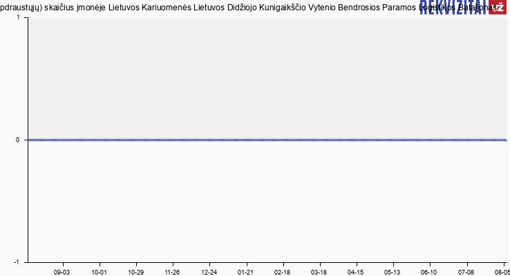 Darbuotojų (apdraustųjų) skaičius įmonėje Lietuvos Kariuomenės Lietuvos Didžiojo Kunigaikščio Vytenio Bendrosios Paramos Logistikos Batalionas