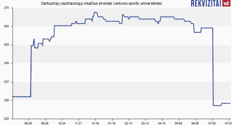 Darbuotojų (apdraustųjų) skaičius įmonėje Lietuvos sporto universitetas