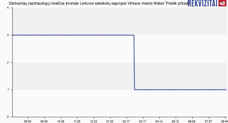 """Darbuotojų (apdraustųjų) skaičius įmonėje Lietuvos sakaliukų sąjungos Vilniaus miesto filialas """"Padėk pritapti"""""""