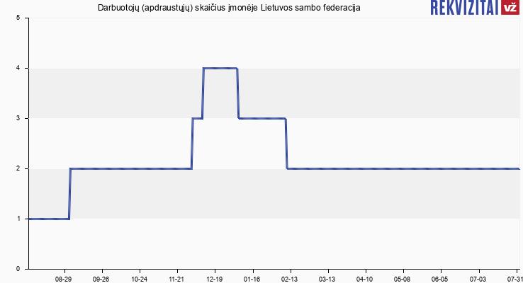 Darbuotojų (apdraustųjų) skaičius įmonėje Lietuvos sambo imtynių federacija