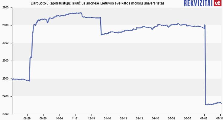 Darbuotojų (apdraustųjų) skaičius įmonėje Lietuvos sveikatos mokslų universitetas