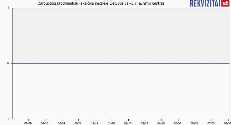 Darbuotojų (apdraustųjų) skaičius įmonėje Lietuvos vaikų ir jaunimo centras