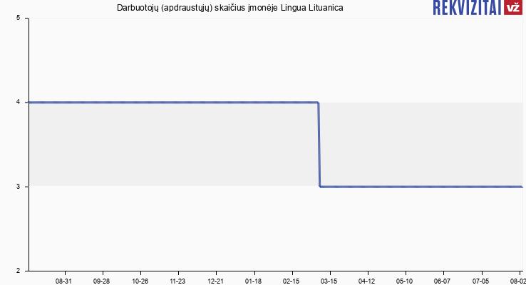 Darbuotojų (apdraustųjų) skaičius įmonėje Lingua Lituanica