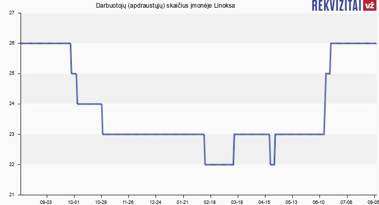 Darbuotojų (apdraustųjų) skaičius įmonėje Linoksa
