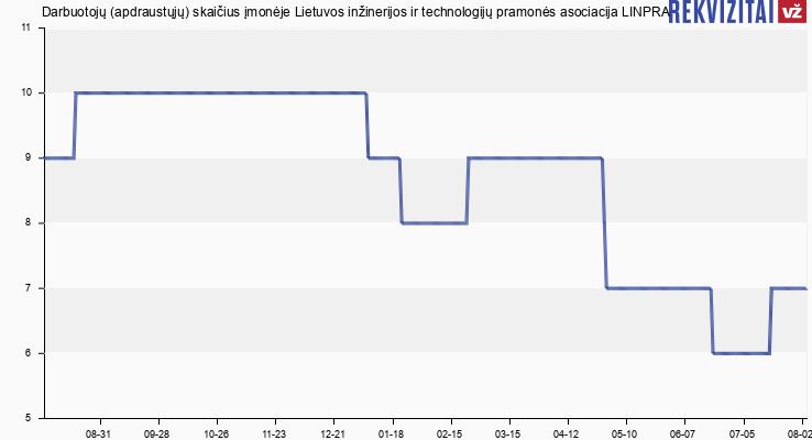 Linpra, Lietuvos inžinerinės pramonės asociacija