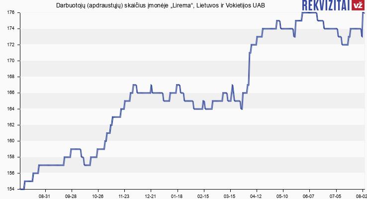 """Darbuotojų (apdraustųjų) skaičius įmonėje """"Lirema"""", Lietuvos ir Vokietijos UAB"""
