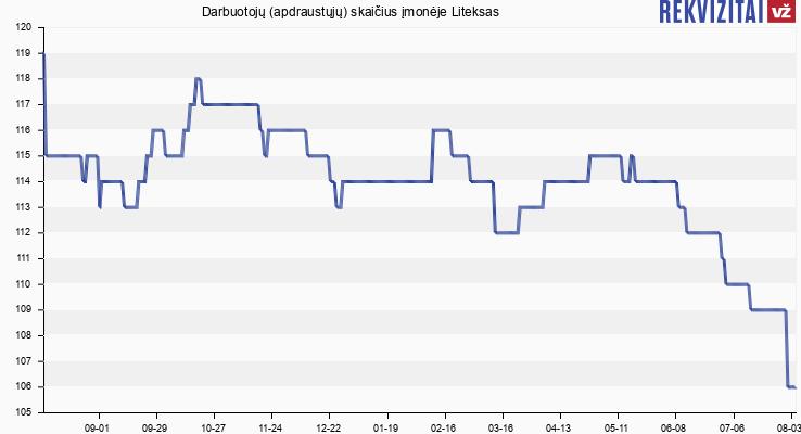 Darbuotojų (apdraustųjų) skaičius įmonėje Liteksas