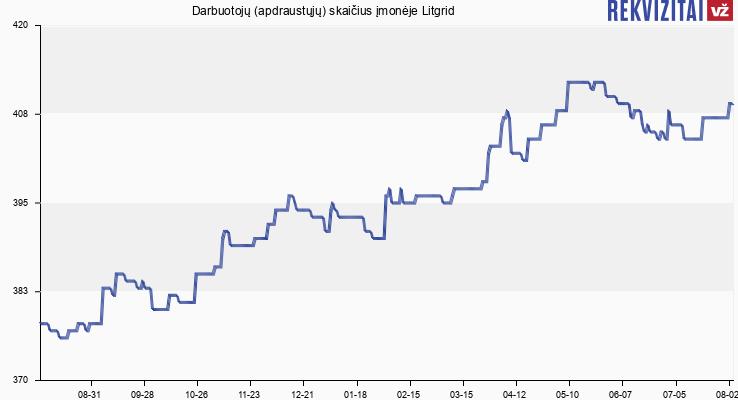 Darbuotojų (apdraustųjų) skaičius įmonėje Litgrid