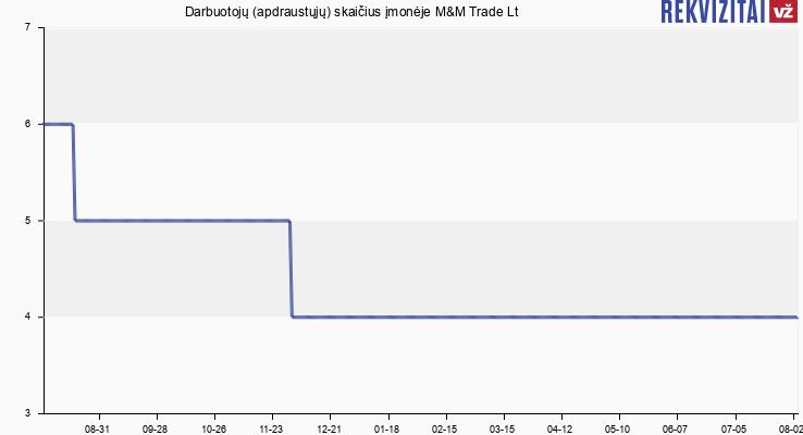 Darbuotojų (apdraustųjų) skaičius įmonėje M&M Trade Lt