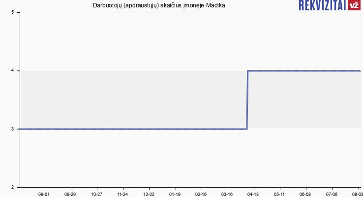 Darbuotojų (apdraustųjų) skaičius įmonėje Madika