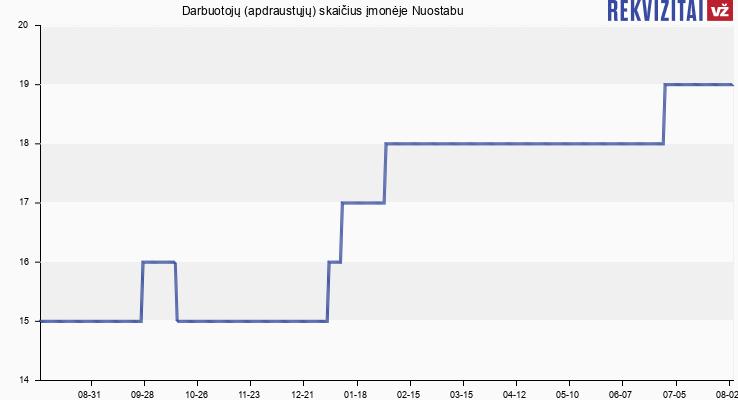 Darbuotojų (apdraustųjų) skaičius įmonėje Magnet LT