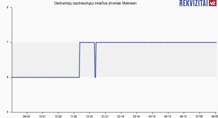 Darbuotojų (apdraustųjų) skaičius įmonėje Makosan